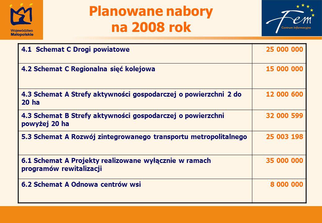 Planowane nabory na 2008 rok 4.1 Schemat C Drogi powiatowe25 000 000 4.2 Schemat C Regionalna sięć kolejowa15 000 000 4.3 Schemat A Strefy aktywności gospodarczej o powierzchni 2 do 20 ha 12 000 600 4.3 Schemat B Strefy aktywności gospodarczej o powierzchni powyżej 20 ha 32 000 599 5.3 Schemat A Rozwój zintegrowanego transportu metropolitalnego25 003 198 6.1 Schemat A Projekty realizowane wyłącznie w ramach programów rewitalizacji 35 000 000 6.2 Schemat A Odnowa centrów wsi8 000 000