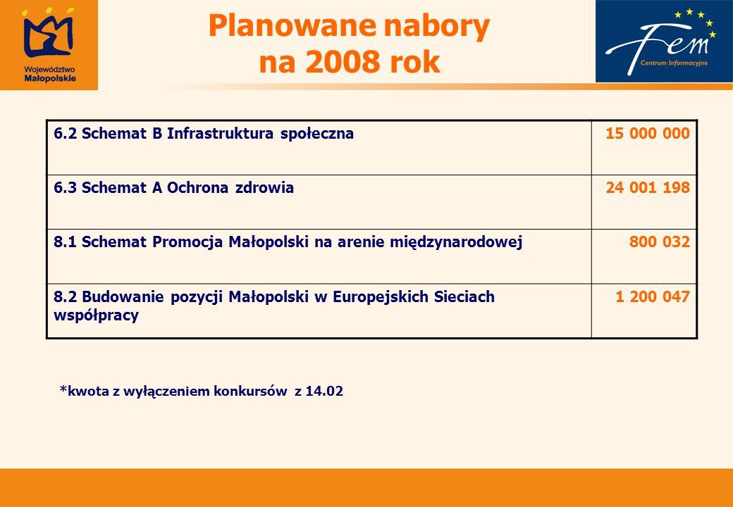 Planowane nabory na 2008 rok 6.2 Schemat B Infrastruktura społeczna15 000 000 6.3 Schemat A Ochrona zdrowia24 001 198 8.1 Schemat Promocja Małopolski na arenie międzynarodowej800 032 8.2 Budowanie pozycji Małopolski w Europejskich Sieciach współpracy 1 200 047 *kwota z wyłączeniem konkursów z 14.02
