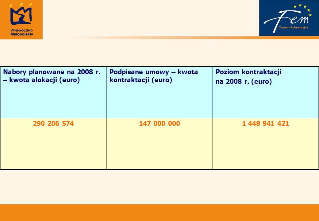 Nabory planowane na 2008 r.