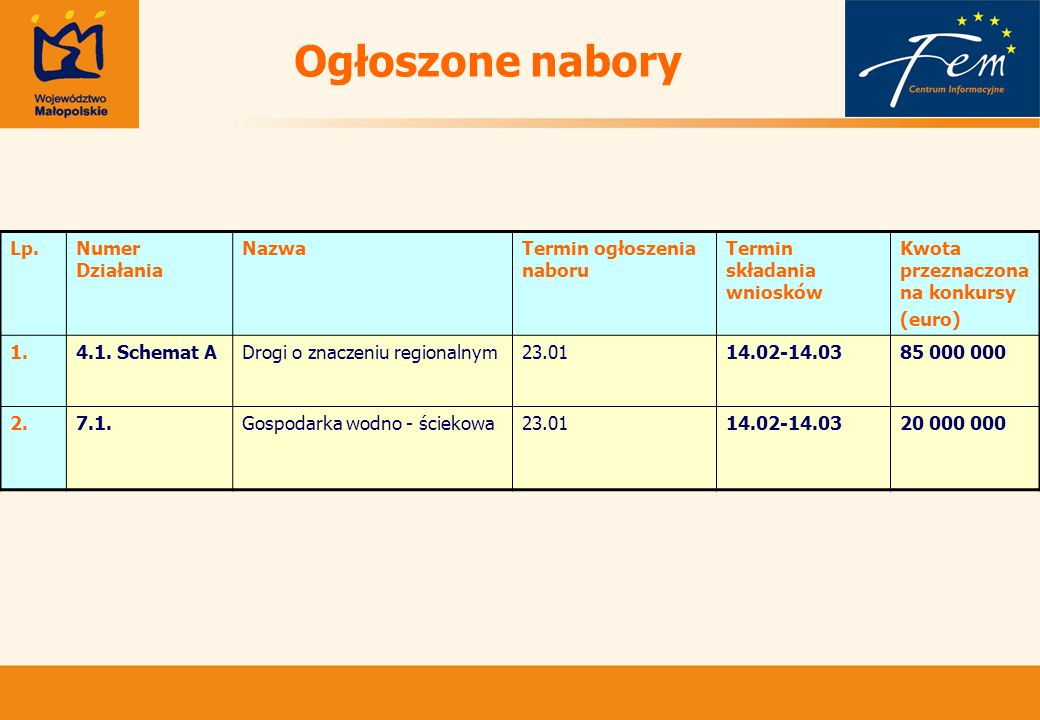 Ogłoszone nabory Lp.Numer Działania NazwaTermin ogłoszenia naboru Termin składania wniosków Kwota przeznaczona na konkursy (euro) 1.4.1.