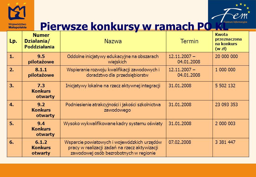Lp. Numer Działania/ Poddziałania NazwaTermin Kwota przeznaczona na konkurs (w zł) 1.9.5 pilotażowe Oddolne inicjatywy edukacyjne na obszarach wiejski