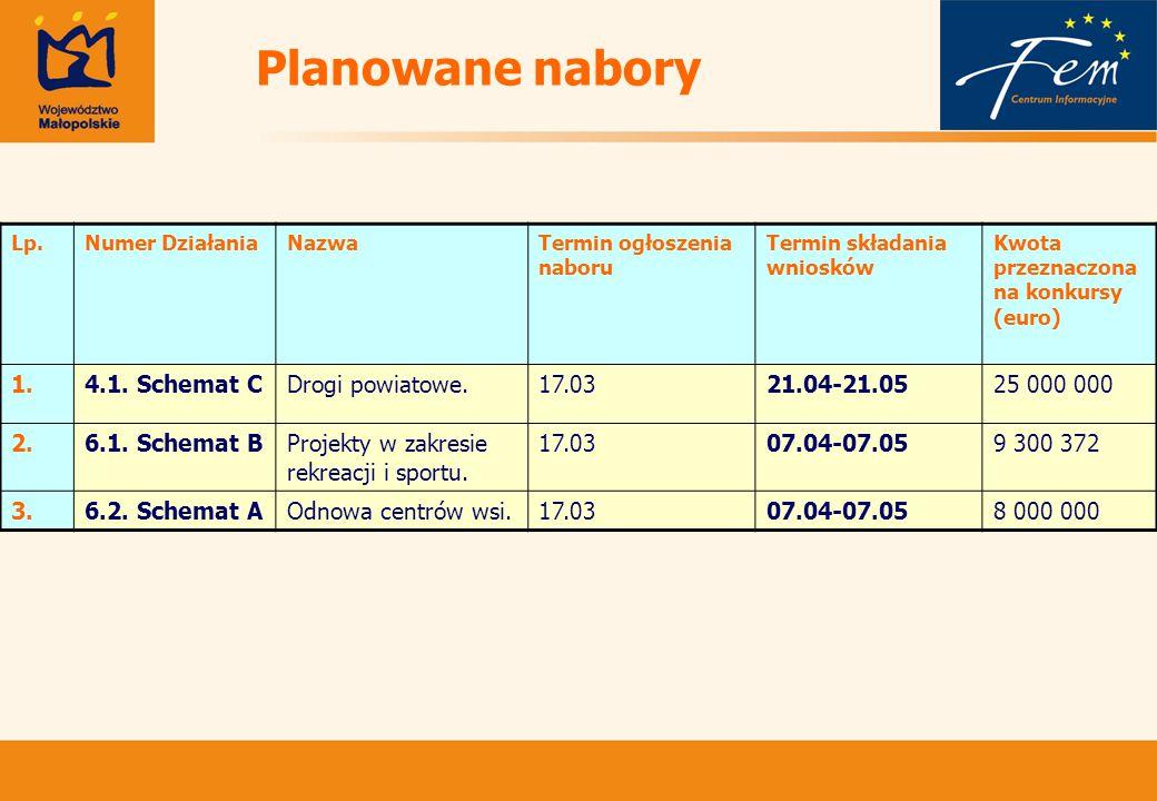Planowane nabory Lp.Numer DziałaniaNazwaTermin ogłoszenia naboru Termin składania wniosków Kwota przeznaczona na konkursy (euro) 1.4.1.