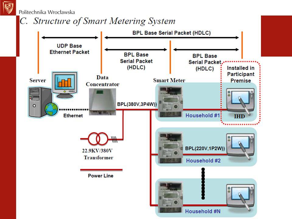 Zaawansowana infrastruktura pomiarowa AMI w swej podstawowej funkcjonalności zapewnia opomiarowanie wszystkich punktów końcowych oraz automatyzację komunikacji z nimi.