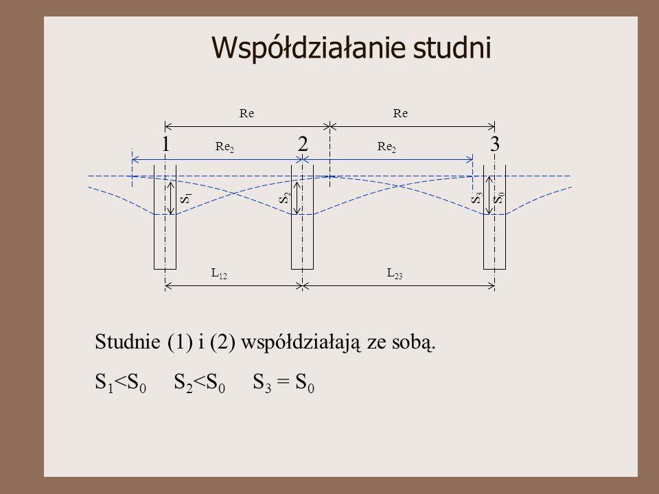 Współdziałanie studni 123 L 12 L 23 Re 2 Re S1S1 S2S2 S3S3 S0S0 Studnie (1) i (2) współdziałają ze sobą. S 1 <S 0 S 2 <S 0 S 3 = S 0