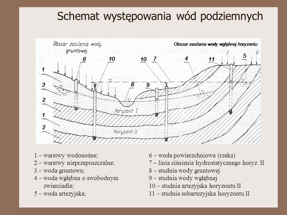 Schemat występowania wód podziemnych 1 – warstwy wodonośne;6 – woda powierzchniowa (rzeka) 2 – warstwy nieprzepuszczalne;7 – linia ciśnienia hydrostat