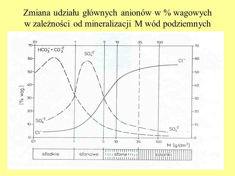 Zmiana udziału głównych anionów w % wagowych w zależności od mineralizacji M wód podziemnych