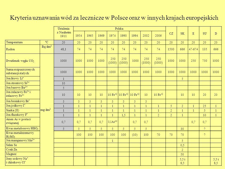 Ustalenia z Nauheim 1911 Polska CZSKESUD 19541965196919741990199420022006 TemperaturaºC 20 Radon Bq/dm 3 48,174 150066647-674135666 Dwutlenek węgla CO