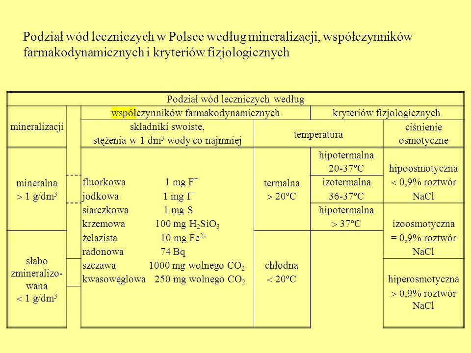 Podział wód leczniczych według współczynników farmakodynamicznychkryteriów fizjologicznych mineralizacjiskładniki swoiste, temperatura ciśnienie stęże