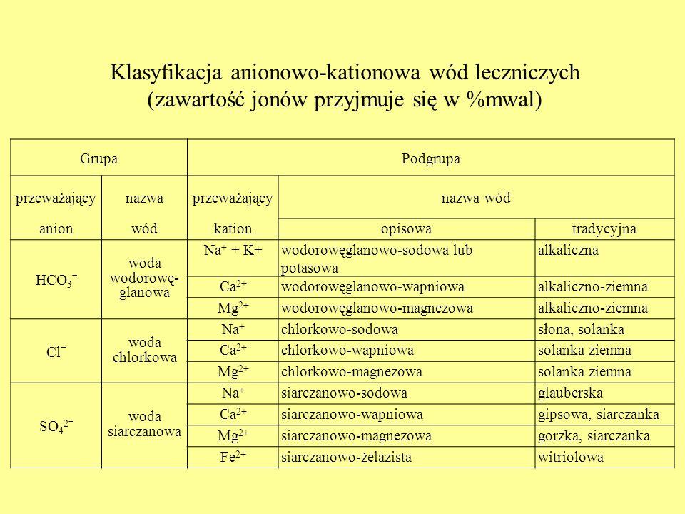GrupaPodgrupa przeważającynazwaprzeważającynazwa wód anionwódkationopisowatradycyjna HCO 3 ˉ woda wodorowę- glanowa Na + + K+wodorowęglanowo-sodowa lu