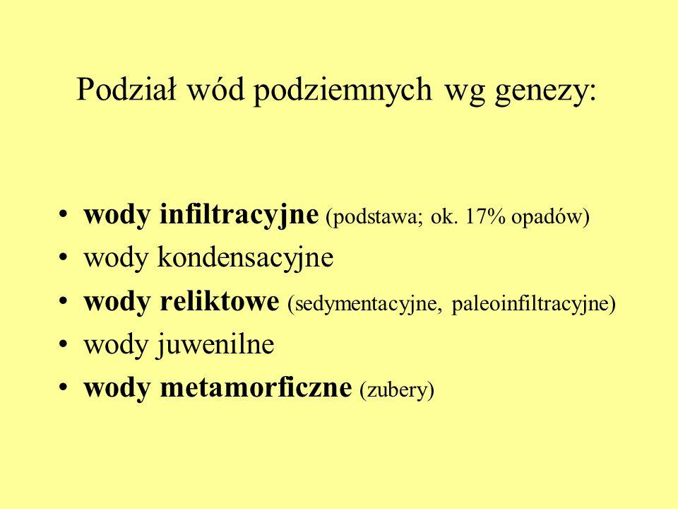 Podział wód podziemnych wg genezy: wody infiltracyjne (podstawa; ok. 17% opadów) wody kondensacyjne wody reliktowe (sedymentacyjne, paleoinfiltracyjne