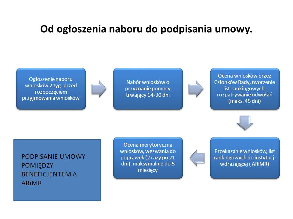Od ogłoszenia naboru do podpisania umowy. Ogłoszenie naboru wniosków 2 tyg. przed rozpoczęciem przyjmowania wniosków Nabór wniosków o przyznanie pomoc