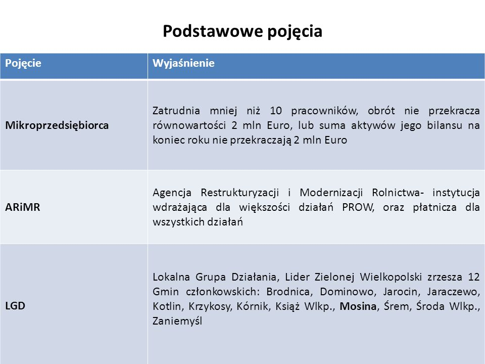 312.Tworzenie i rozwój mikroprzedsiębiorstw.