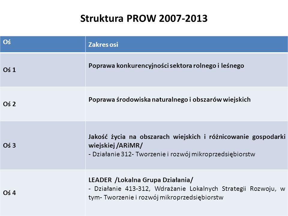 Struktura PROW 2007-2013 Oś Zakres osi Oś 1 Poprawa konkurencyjności sektora rolnego i leśnego Oś 2 Poprawa środowiska naturalnego i obszarów wiejskich Oś 3 Jakość życia na obszarach wiejskich i różnicowanie gospodarki wiejskiej /ARiMR/ - Działanie 312- Tworzenie i rozwój mikroprzedsiębiorstw Oś 4 LEADER /Lokalna Grupa Działania/ - Działanie 413-312, Wdrażanie Lokalnych Strategii Rozwoju, w tym- Tworzenie i rozwój mikroprzedsiębiorstw