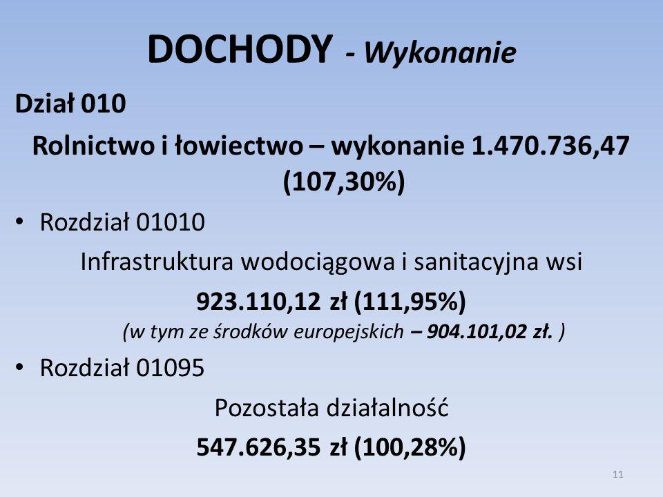 DOCHODY - Wykonanie Dział 010 Rolnictwo i łowiectwo – wykonanie 1.470.736,47 (107,30%) Rozdział 01010 Infrastruktura wodociągowa i sanitacyjna wsi 923.110,12 zł (111,95%) (w tym ze środków europejskich – 904.101,02 zł.