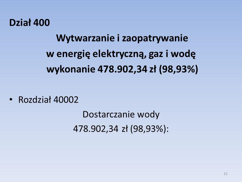 Dział 400 Wytwarzanie i zaopatrywanie w energię elektryczną, gaz i wodę wykonanie 478.902,34 zł (98,93%) Rozdział 40002 Dostarczanie wody 478.902,34 zł (98,93%): 12