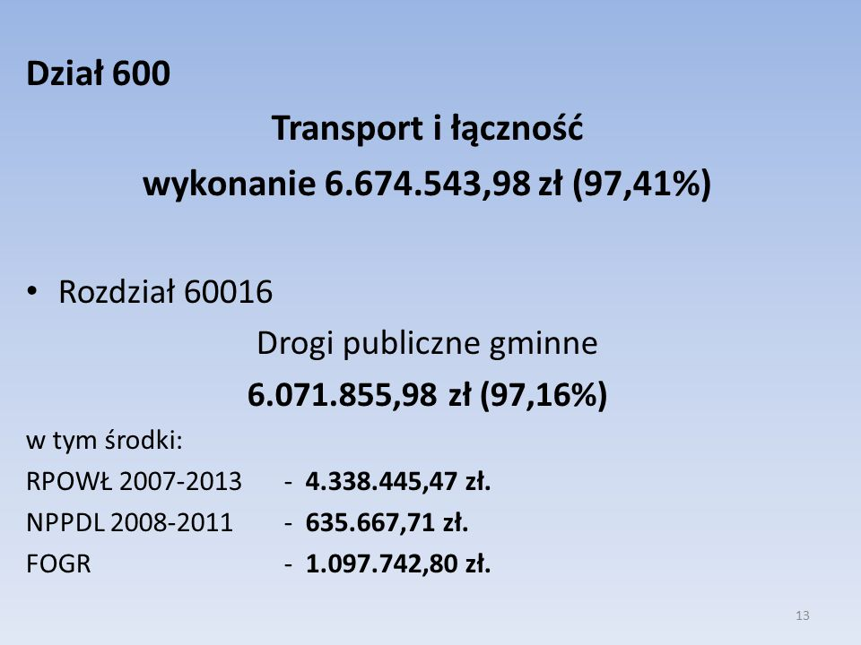 Dział 600 Transport i łączność wykonanie 6.674.543,98 zł (97,41%) Rozdział 60016 Drogi publiczne gminne 6.071.855,98 zł (97,16%) w tym środki: RPOWŁ 2007-2013 - 4.338.445,47 zł.