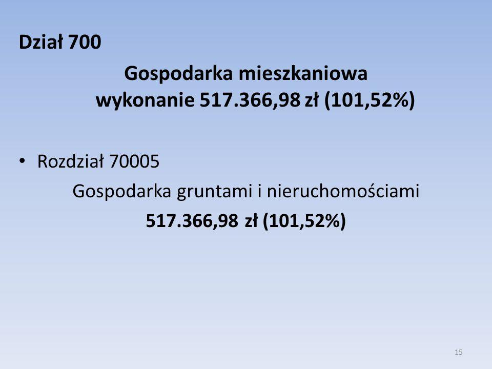 Dział 700 Gospodarka mieszkaniowa wykonanie 517.366,98 zł (101,52%) Rozdział 70005 Gospodarka gruntami i nieruchomościami 517.366,98 zł (101,52%) 15