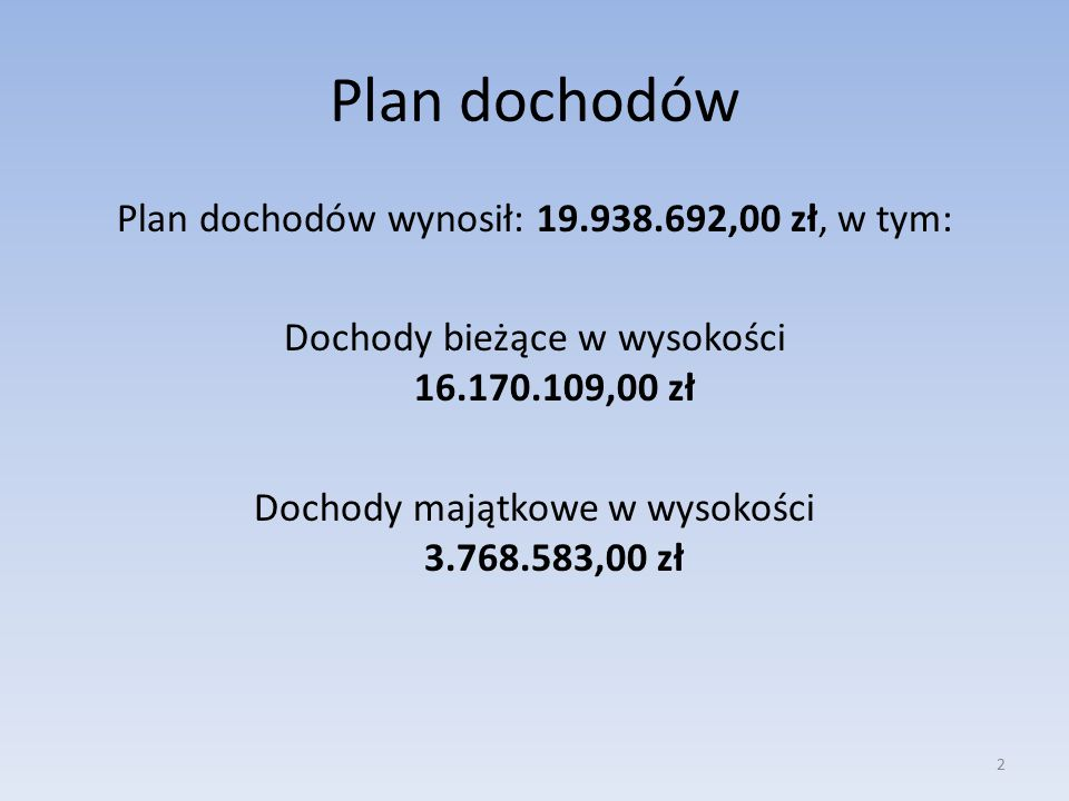 Plan dochodów Plan dochodów wynosił: 19.938.692,00 zł, w tym: Dochody bieżące w wysokości 16.170.109,00 zł Dochody majątkowe w wysokości 3.768.583,00 zł 2