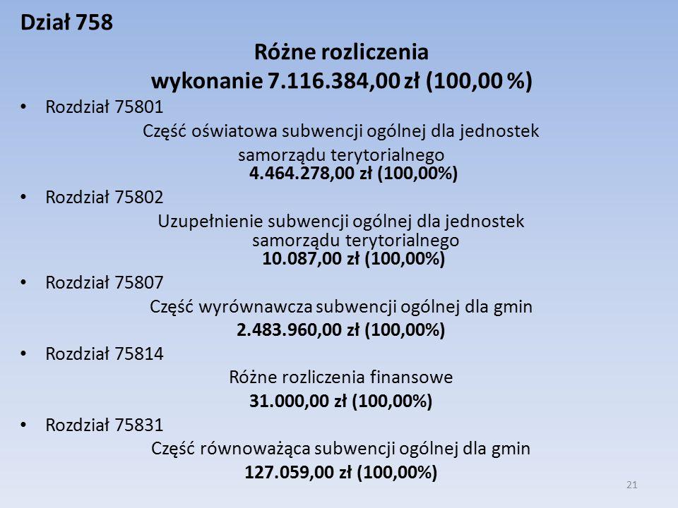 Dział 758 Różne rozliczenia wykonanie 7.116.384,00 zł (100,00 %) Rozdział 75801 Część oświatowa subwencji ogólnej dla jednostek samorządu terytorialnego 4.464.278,00 zł (100,00%) Rozdział 75802 Uzupełnienie subwencji ogólnej dla jednostek samorządu terytorialnego 10.087,00 zł (100,00%) Rozdział 75807 Część wyrównawcza subwencji ogólnej dla gmin 2.483.960,00 zł (100,00%) Rozdział 75814 Różne rozliczenia finansowe 31.000,00 zł (100,00%) Rozdział 75831 Część równoważąca subwencji ogólnej dla gmin 127.059,00 zł (100,00%) 21