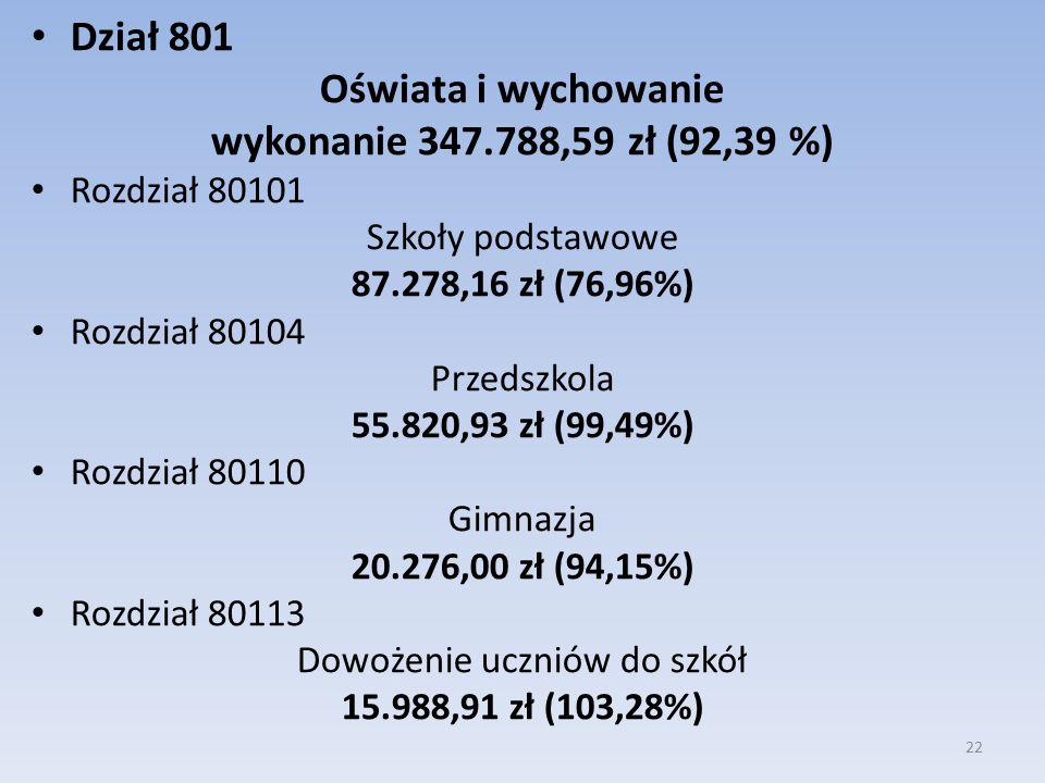 Dział 801 Oświata i wychowanie wykonanie 347.788,59 zł (92,39 %) Rozdział 80101 Szkoły podstawowe 87.278,16 zł (76,96%) Rozdział 80104 Przedszkola 55.820,93 zł (99,49%) Rozdział 80110 Gimnazja 20.276,00 zł (94,15%) Rozdział 80113 Dowożenie uczniów do szkół 15.988,91 zł (103,28%) 22