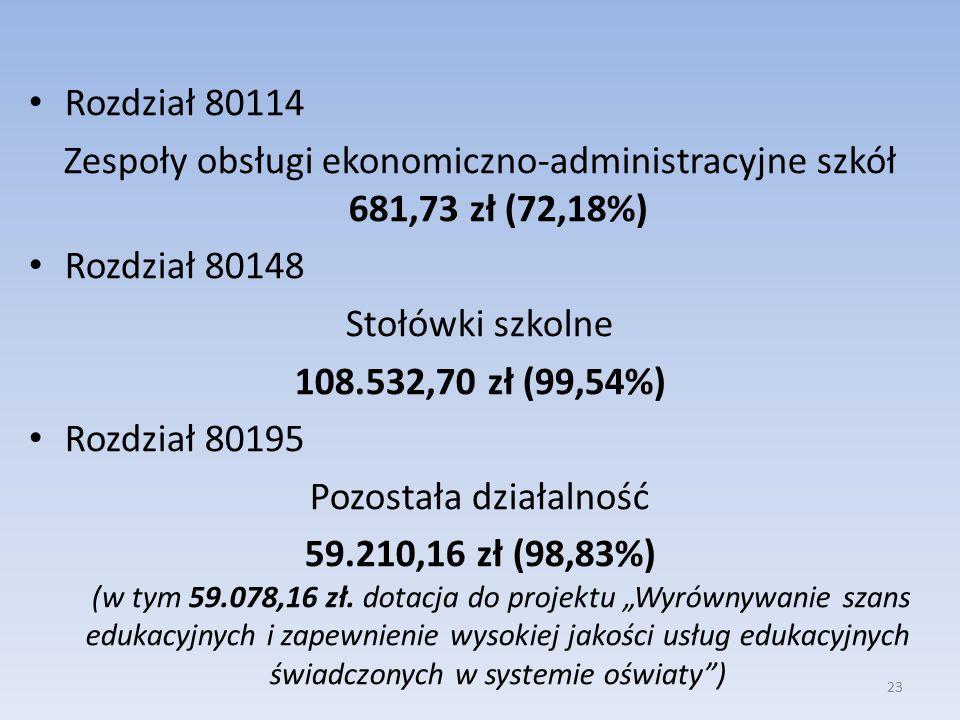Rozdział 80114 Zespoły obsługi ekonomiczno-administracyjne szkół 681,73 zł (72,18%) Rozdział 80148 Stołówki szkolne 108.532,70 zł (99,54%) Rozdział 80195 Pozostała działalność 59.210,16 zł (98,83%) (w tym 59.078,16 zł.