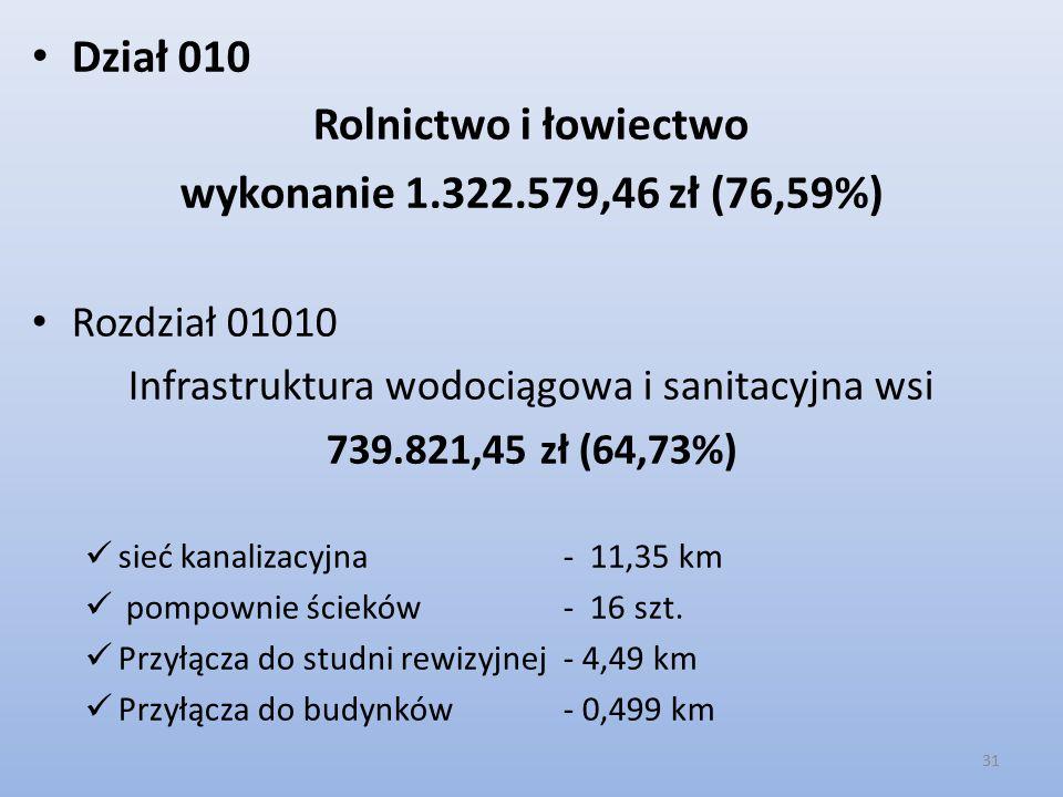 Dział 010 Rolnictwo i łowiectwo wykonanie 1.322.579,46 zł (76,59%) Rozdział 01010 Infrastruktura wodociągowa i sanitacyjna wsi 739.821,45 zł (64,73%) sieć kanalizacyjna - 11,35 km pompownie ścieków - 16 szt.