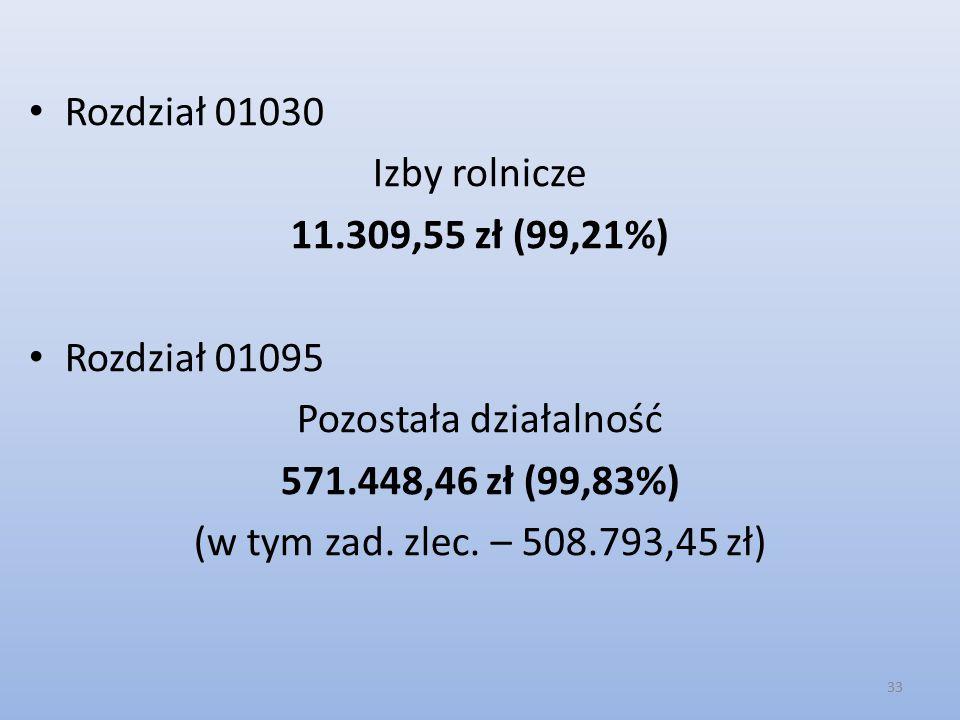 Rozdział 01030 Izby rolnicze 11.309,55 zł (99,21%) Rozdział 01095 Pozostała działalność 571.448,46 zł (99,83%) (w tym zad.