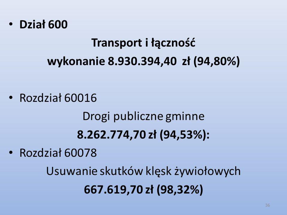 Dział 600 Transport i łączność wykonanie 8.930.394,40 zł (94,80%) Rozdział 60016 Drogi publiczne gminne 8.262.774,70 zł (94,53%): Rozdział 60078 Usuwanie skutków klęsk żywiołowych 667.619,70 zł (98,32%) 36