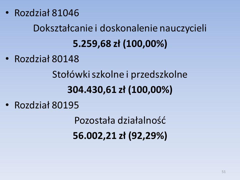 Rozdział 81046 Dokształcanie i doskonalenie nauczycieli 5.259,68 zł (100,00%) Rozdział 80148 Stołówki szkolne i przedszkolne 304.430,61 zł (100,00%) Rozdział 80195 Pozostała działalność 56.002,21 zł (92,29%) 51