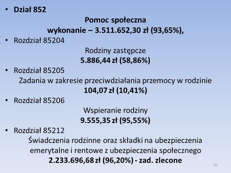 Dział 852 Pomoc społeczna wykonanie – 3.511.652,30 zł (93,65%), Rozdział 85204 Rodziny zastępcze 5.886,44 zł (58,86%) Rozdział 85205 Zadania w zakresie przeciwdziałania przemocy w rodzinie 104,07 zł (10,41%) Rozdział 85206 Wspieranie rodziny 9.555,35 zł (95,55%) Rozdział 85212 Świadczenia rodzinne oraz składki na ubezpieczenia emerytalne i rentowe z ubezpieczenia społecznego 2.233.696,68 zł (96,20%) - zad.
