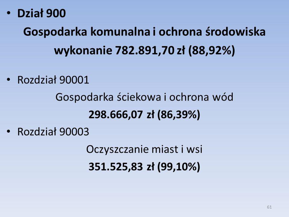 Dział 900 Gospodarka komunalna i ochrona środowiska wykonanie 782.891,70 zł (88,92%) Rozdział 90001 Gospodarka ściekowa i ochrona wód 298.666,07 zł (86,39%) Rozdział 90003 Oczyszczanie miast i wsi 351.525,83 zł (99,10%) 61