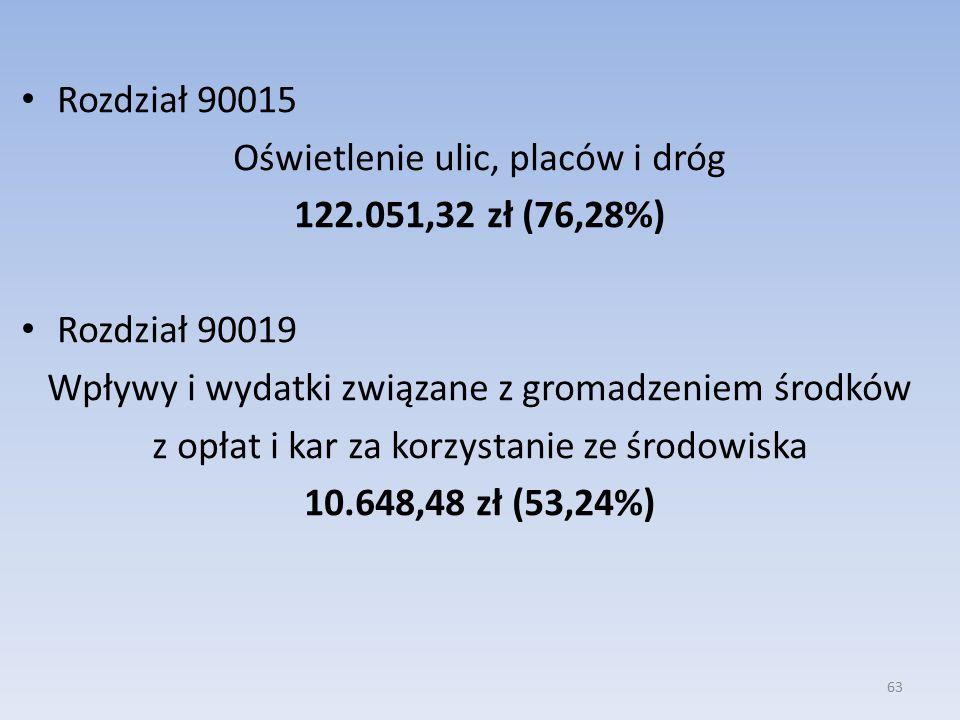 Rozdział 90015 Oświetlenie ulic, placów i dróg 122.051,32 zł (76,28%) Rozdział 90019 Wpływy i wydatki związane z gromadzeniem środków z opłat i kar za korzystanie ze środowiska 10.648,48 zł (53,24%) 63