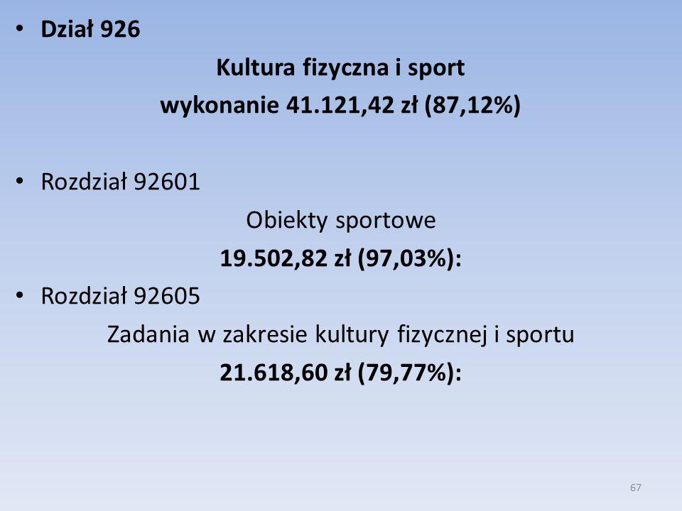 Dział 926 Kultura fizyczna i sport wykonanie 41.121,42 zł (87,12%) Rozdział 92601 Obiekty sportowe 19.502,82 zł (97,03%): Rozdział 92605 Zadania w zakresie kultury fizycznej i sportu 21.618,60 zł (79,77%): 67