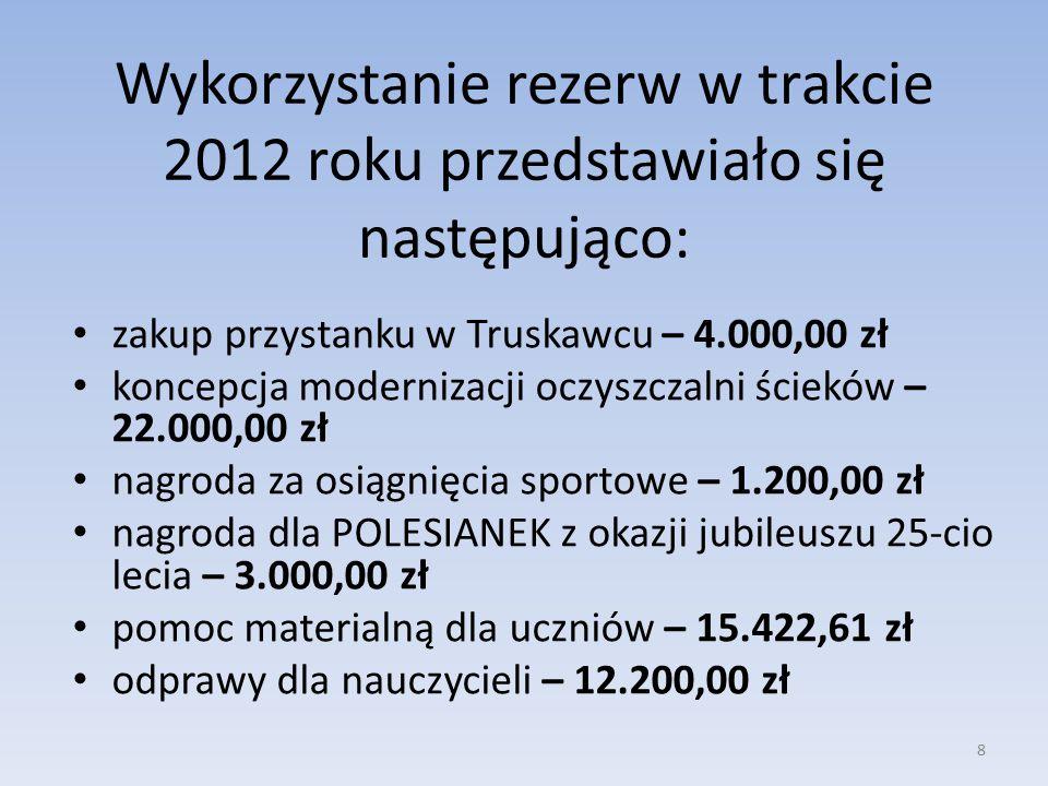 Wykorzystanie rezerw w trakcie 2012 roku przedstawiało się następująco: 8 zakup przystanku w Truskawcu – 4.000,00 zł koncepcja modernizacji oczyszczalni ścieków – 22.000,00 zł nagroda za osiągnięcia sportowe – 1.200,00 zł nagroda dla POLESIANEK z okazji jubileuszu 25-cio lecia – 3.000,00 zł pomoc materialną dla uczniów – 15.422,61 zł odprawy dla nauczycieli – 12.200,00 zł