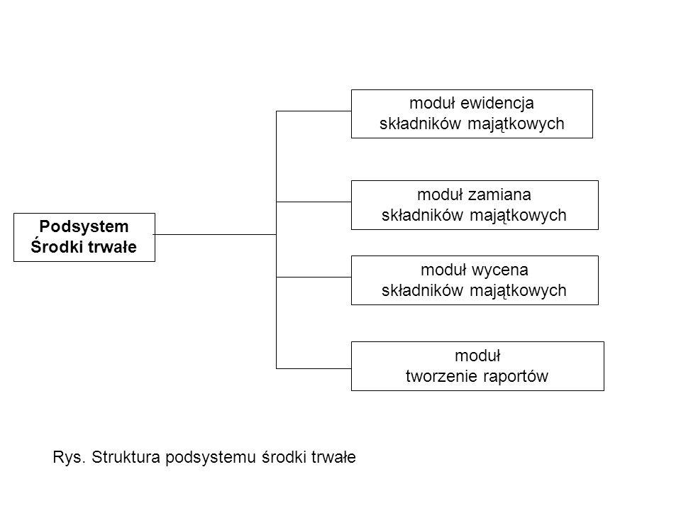 Podsystem Środki trwałe moduł ewidencja składników majątkowych moduł zamiana składników majątkowych moduł wycena składników majątkowych moduł tworzenie raportów Rys.