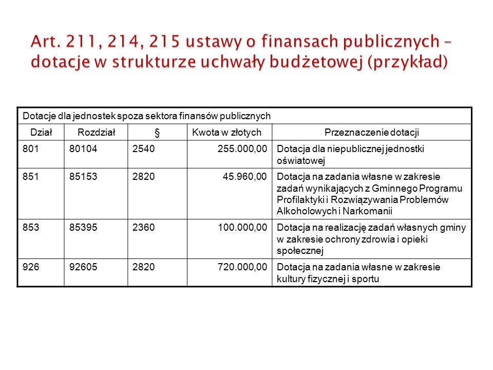 Dotacje dla jednostek spoza sektora finansów publicznych DziałRozdział§Kwota w złotychPrzeznaczenie dotacji 801801042540255.000,00Dotacja dla niepublicznej jednostki oświatowej 85185153282045.960,00Dotacja na zadania własne w zakresie zadań wynikających z Gminnego Programu Profilaktyki i Rozwiązywania Problemów Alkoholowych i Narkomanii 853853952360100.000,00Dotacja na realizację zadań własnych gminy w zakresie ochrony zdrowia i opieki społecznej 926926052820720.000,00Dotacja na zadania własne w zakresie kultury fizycznej i sportu