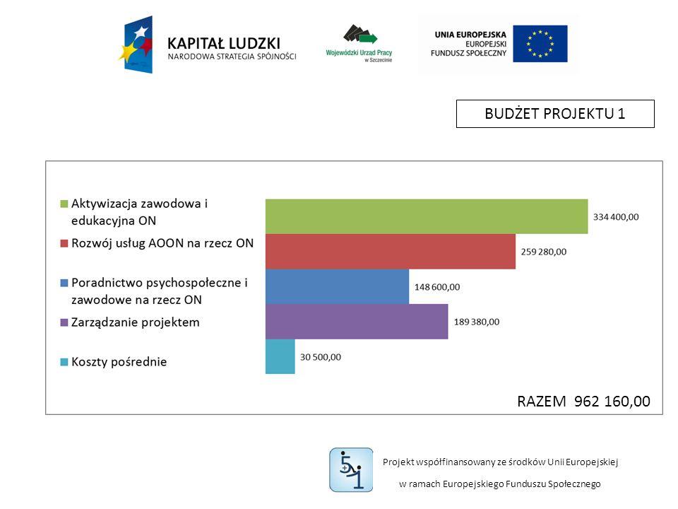 Projekt współfinansowany ze środków Unii Europejskiej w ramach Europejskiego Funduszu Społecznego BUDŻET PROJEKTU 1 RAZEM 962 160,00