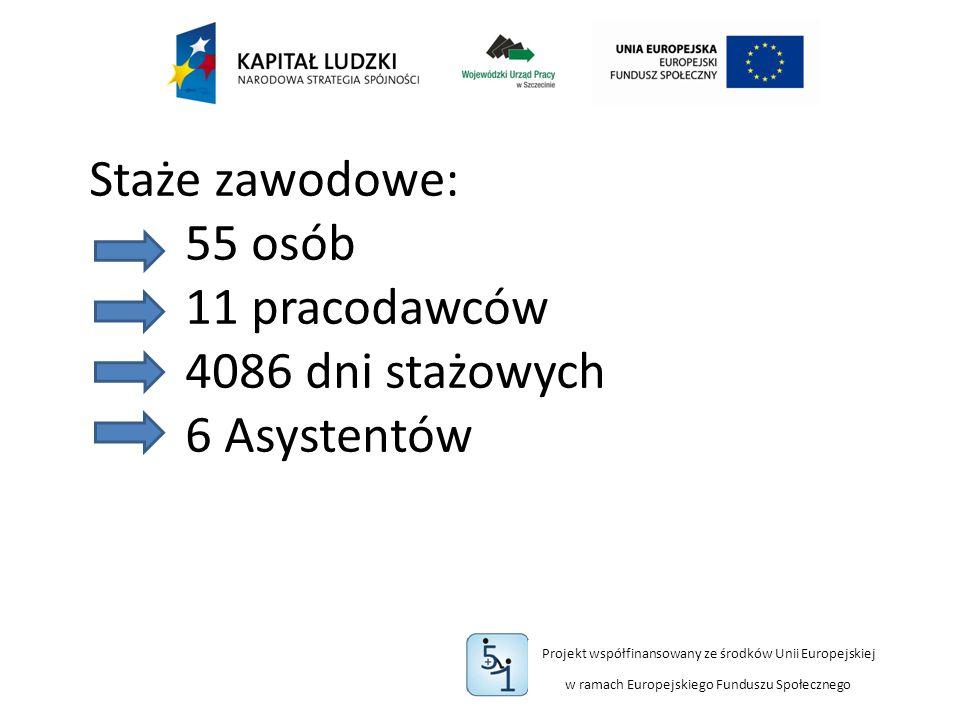 Projekt współfinansowany ze środków Unii Europejskiej w ramach Europejskiego Funduszu Społecznego Staże zawodowe: 55 osób 11 pracodawców 4086 dni stażowych 6 Asystentów