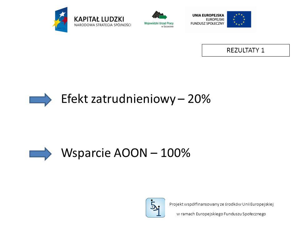 Projekt współfinansowany ze środków Unii Europejskiej w ramach Europejskiego Funduszu Społecznego REZULTATY 1 Efekt zatrudnieniowy – 20% Wsparcie AOON – 100%