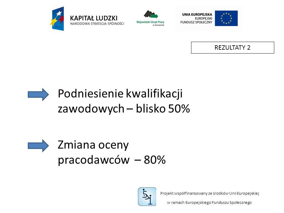 Projekt współfinansowany ze środków Unii Europejskiej w ramach Europejskiego Funduszu Społecznego REZULTATY 2 Podniesienie kwalifikacji zawodowych – blisko 50% Zmiana oceny pracodawców – 80%