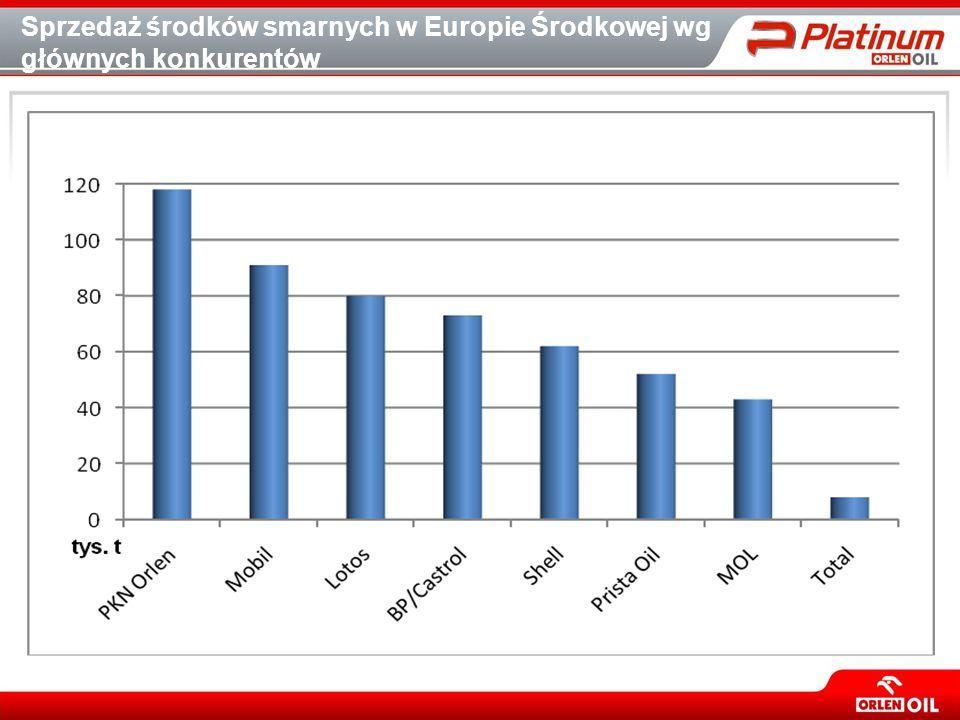 Sprzedaż środków smarnych w Europie Środkowej wg głównych konkurentów