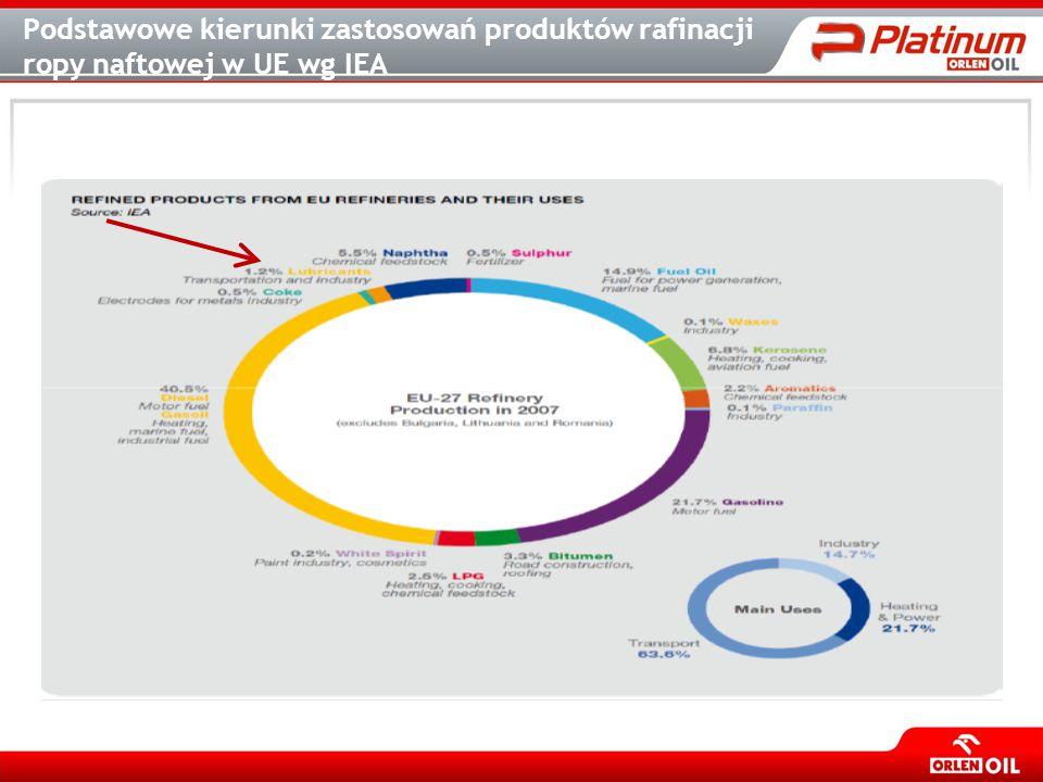 Podstawowe kierunki zastosowań produktów rafinacji ropy naftowej w UE wg IEA