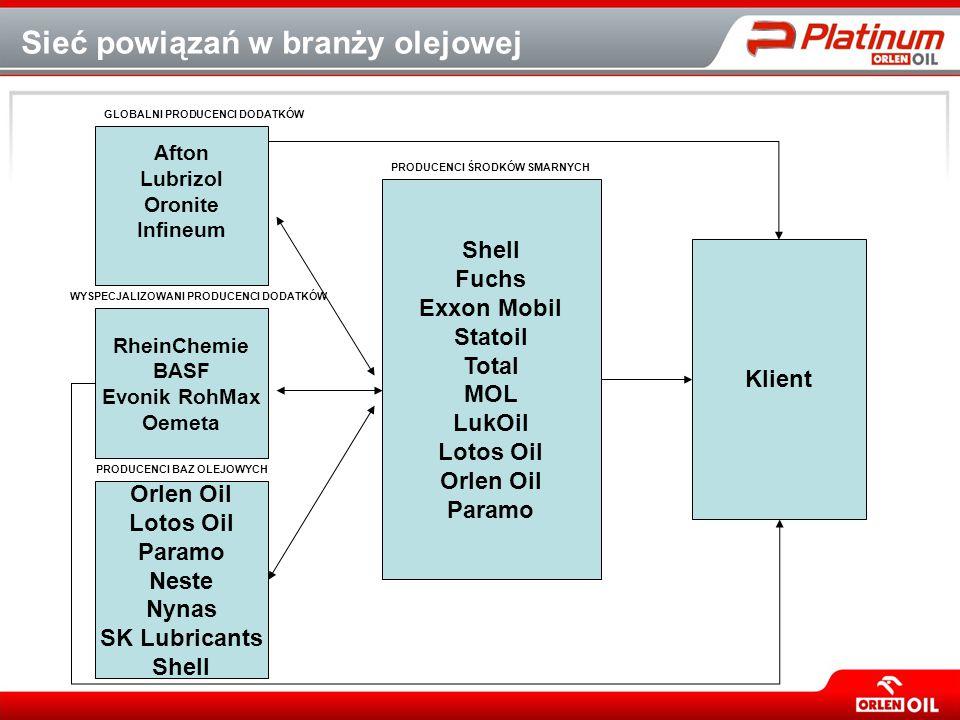 Sieć powiązań w branży olejowej Afton Lubrizol Oronite Infineum RheinChemie BASF Evonik RohMax Oemeta Orlen Oil Lotos Oil Paramo Neste Nynas SK Lubric