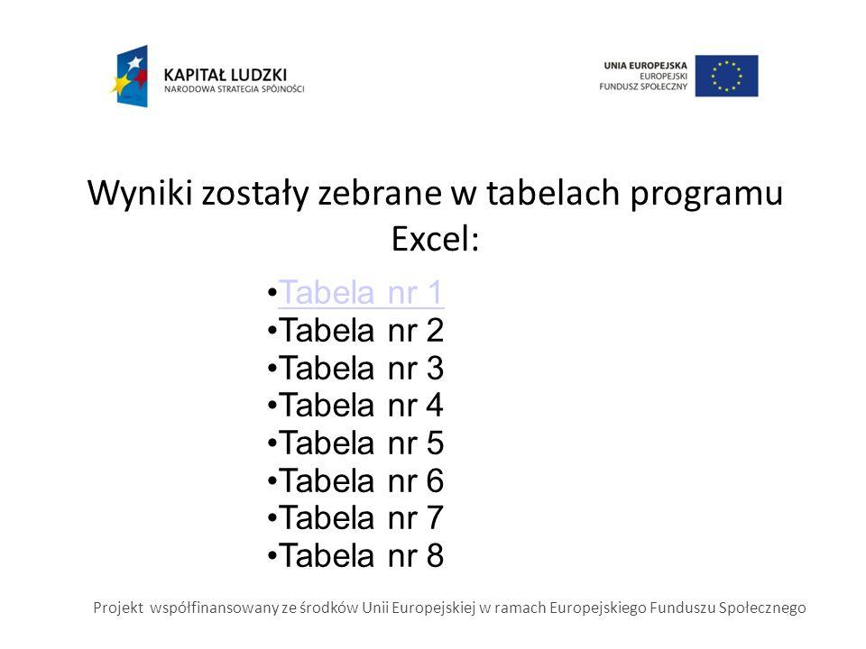 Wyniki zostały zebrane w tabelach programu Excel: Tabela nr 1 Tabela nr 2 Tabela nr 3 Tabela nr 4 Tabela nr 5 Tabela nr 6 Tabela nr 7 Tabela nr 8