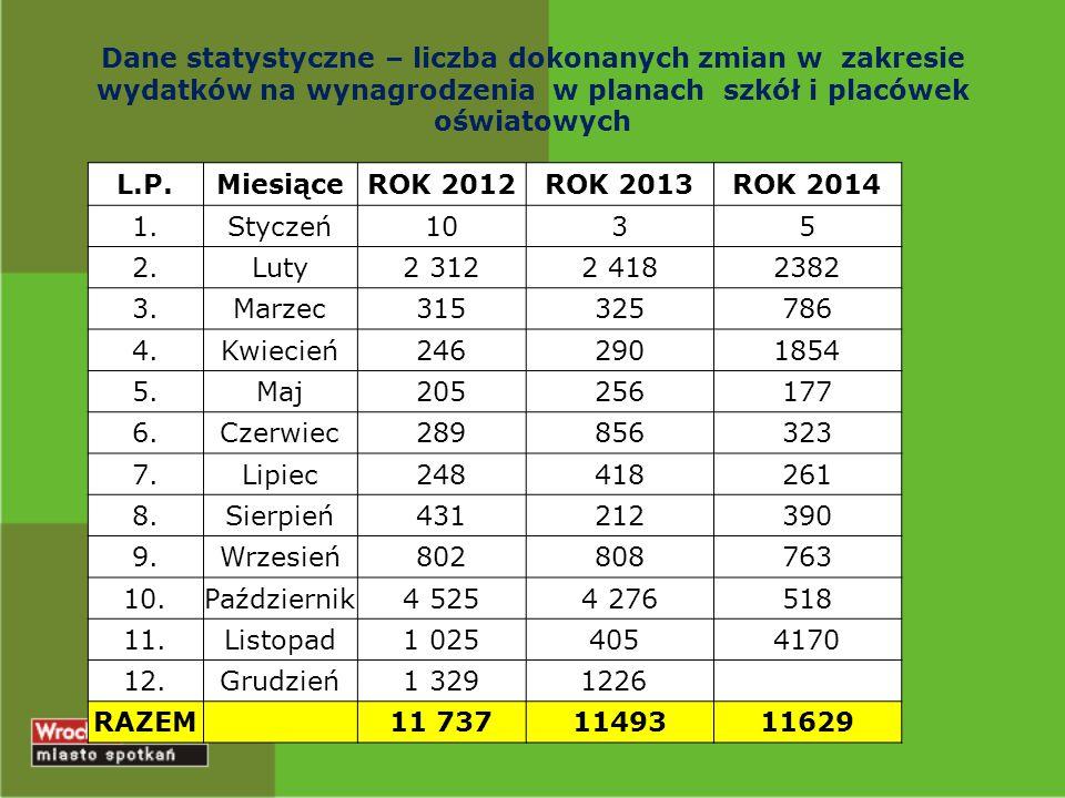 Dane statystyczne – liczba dokonanych zmian w zakresie wydatków na wynagrodzenia w planach szkół i placówek oświatowych L.P.MiesiąceROK 2012ROK 2013RO