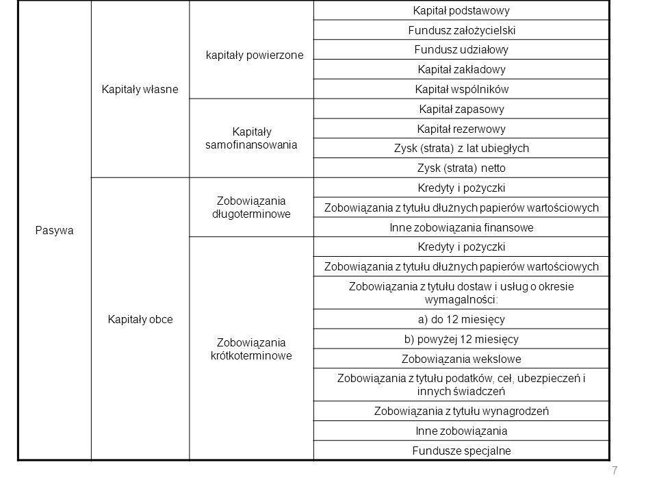 Pasywa- źródła pochodzenia aktywów w jednostce gospodarującej, na które składają się kapitały (fundusze) własne i obce.