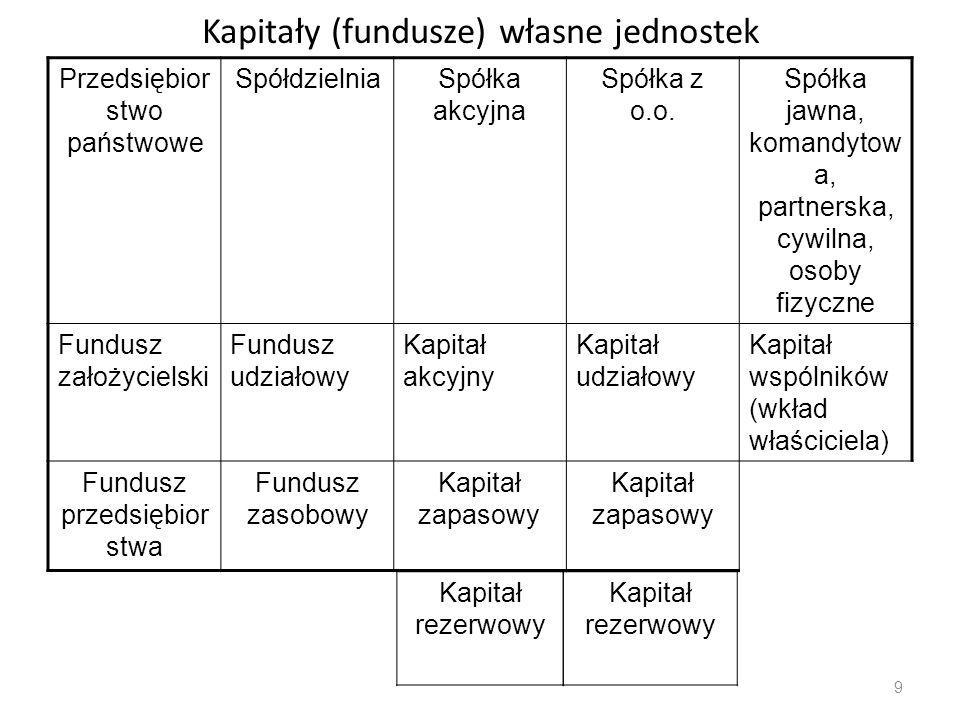 Kapitały (fundusze) własne jednostek Przedsiębior stwo państwowe SpółdzielniaSpółka akcyjna Spółka z o.o. Spółka jawna, komandytow a, partnerska, cywi