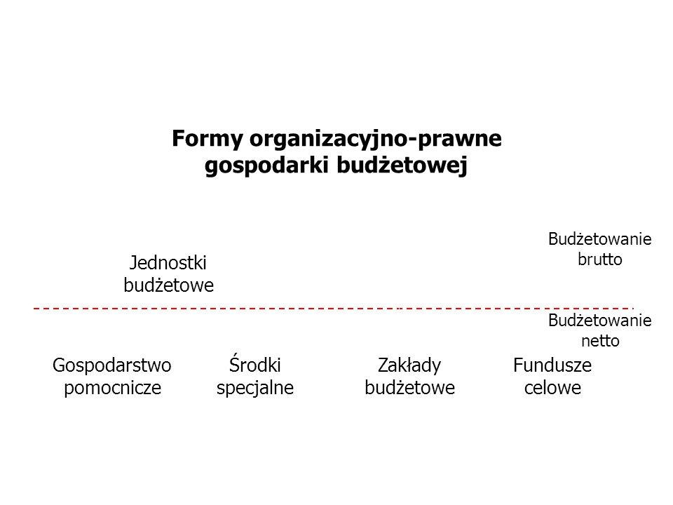 Budżetowanie brutto Budżetowanie netto Fundusze celowe Zakłady budżetowe Formy organizacyjno-prawne gospodarki budżetowej Gospodarstwo pomocnicze Środ