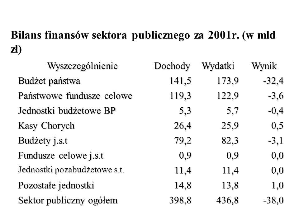 Bilans finansów sektora publicznego za 2001r. (w mld zł) WyszczególnienieDochodyWydatkiWynik Budżet państwa 141,5173,9-32,4 Państwowe fundusze celowe