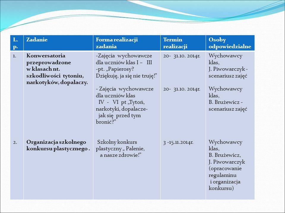 L.p.ZadanieForma realizacji zadaniaTermin realizacji Osoby odpowiedzialne 3.